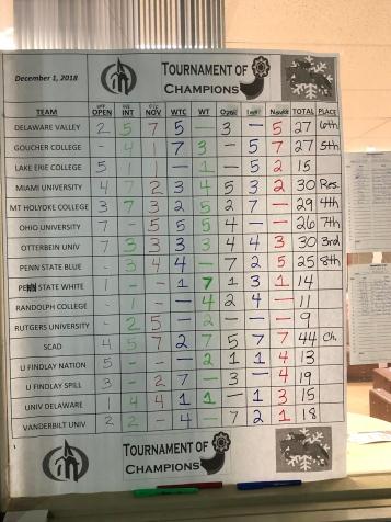 Scoreboard TOC